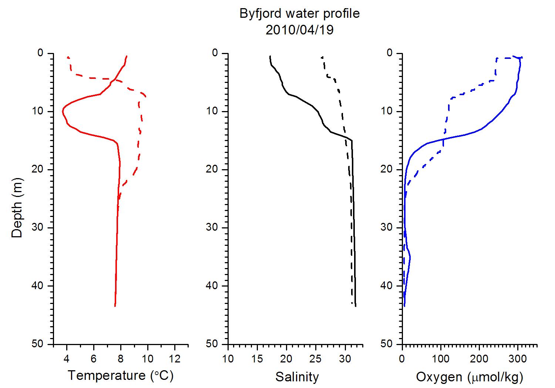 Vattenprofil för Byfjorden i april 2010. Bilden visar temperatur (röd), salthalt (svart) och syrekoncentration (blå) från ytan till cirka 45 meters djup. Den streckade linjen visar januari månads mätning.