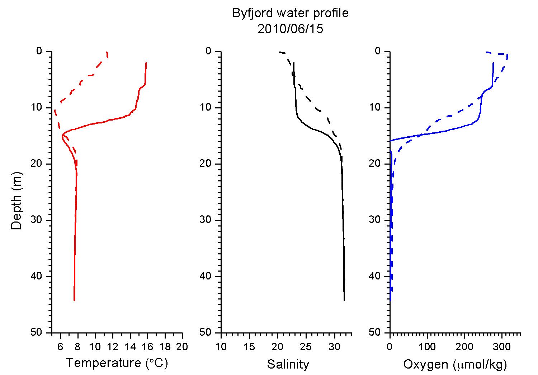 Vattenprofil för Byfjorden den 15 juni 2010. Bilden visar temperatur (röd), salthalt (svart) och syrekoncentration (blå) från ytan till cirka 45 meters djup. Den streckade linjen visar maj månads mätning.