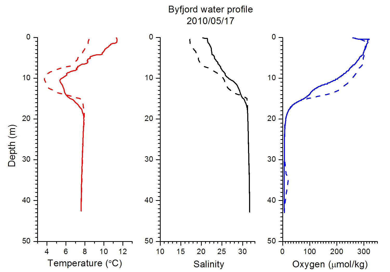 Vattenprofil för Byfjorden den 17 maj 2010. Bilden visar temperatur (röd), salthalt (svart) och syrekoncentration (blå) från ytan till cirka 43 meters djup. Den streckade linjen visar april månads mätning.