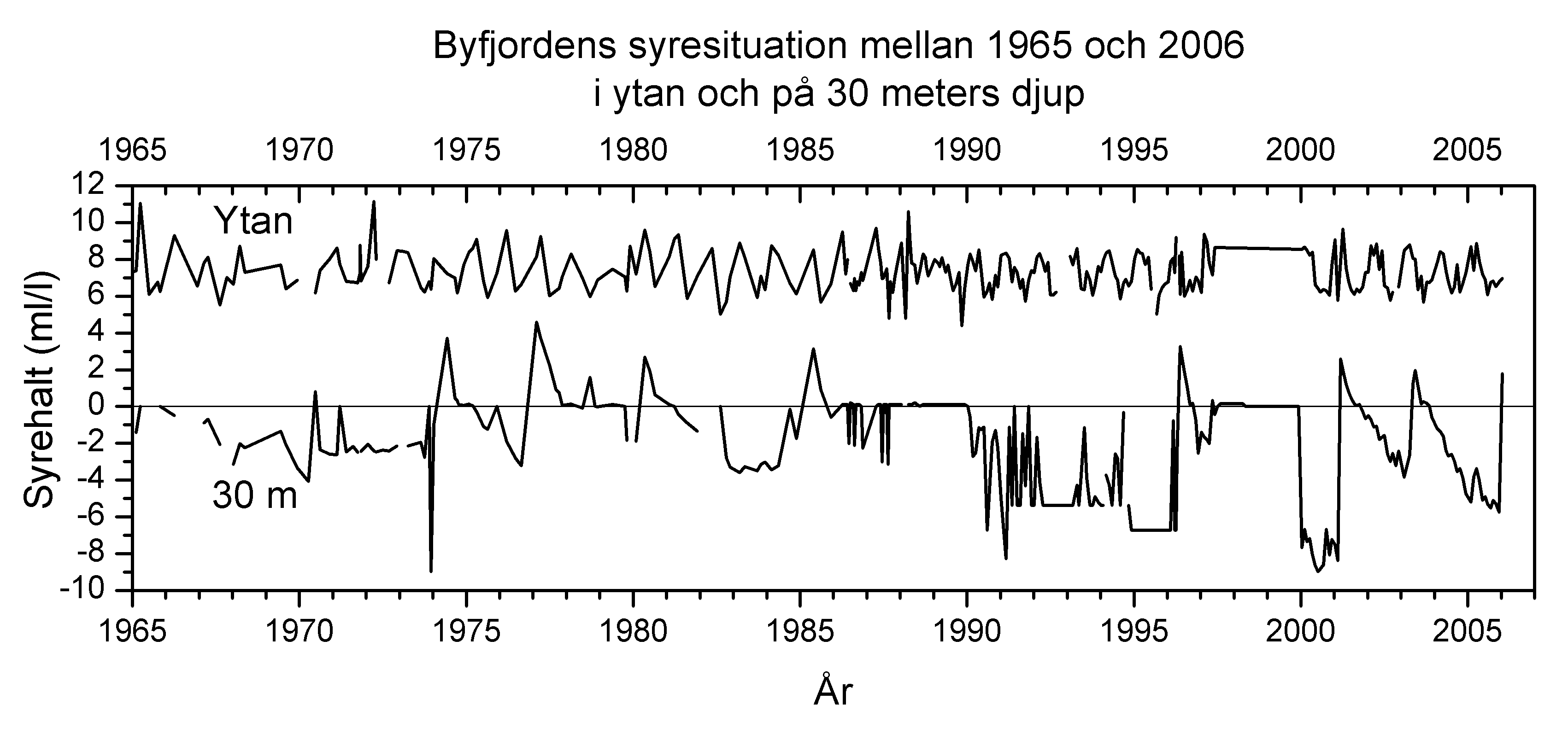 Oxygen concentrations in the Byfjord measured at the surface and bottom (30 m). The surface water is always well oxygenated while the deep water is almost chronically in an anoxic state (i.e. total lack of oxygen). Please note that the oxygen concentrations is given as millilitres O2 per litre and that negative values represents the presence of hydrogen sulfide.