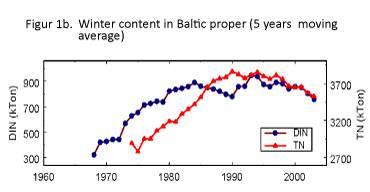Figure 1b: Dissolved inorganic nitrogen in the Baltic Sea