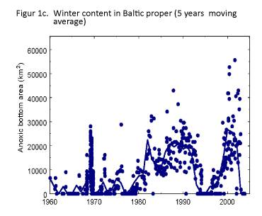 Figure 1c: Extent of anoxic areas in the Baltic Sea