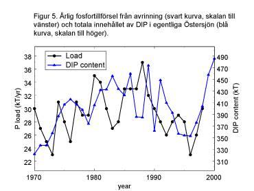 Figure 5: Annual Added phosphorus (black line) and dissolved inorganic phosphorus (blue line).