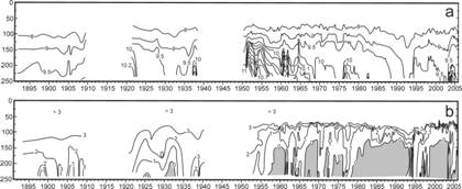 Figure 3: Salinity (upper panel) and oxygen levels (lower panel) in the Baltic Sea over the 20th century.